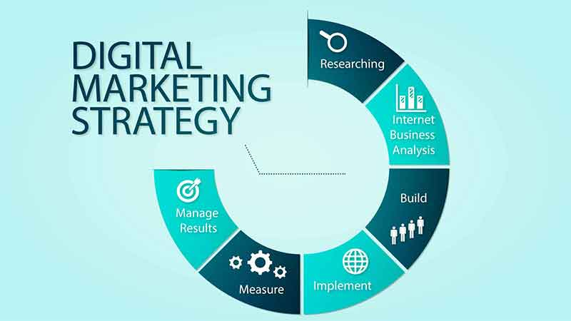 Digital Marketing (SEO)